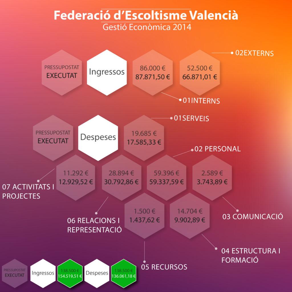 Gestióeconòmica2014